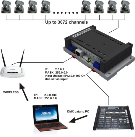 examples of input output ports is firmware